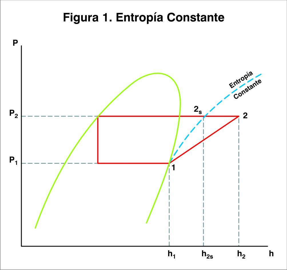 Desempenho e aplicaes de compressores ar condicionado e figura 1 presso tpica diagrama de entalpia ccuart Gallery