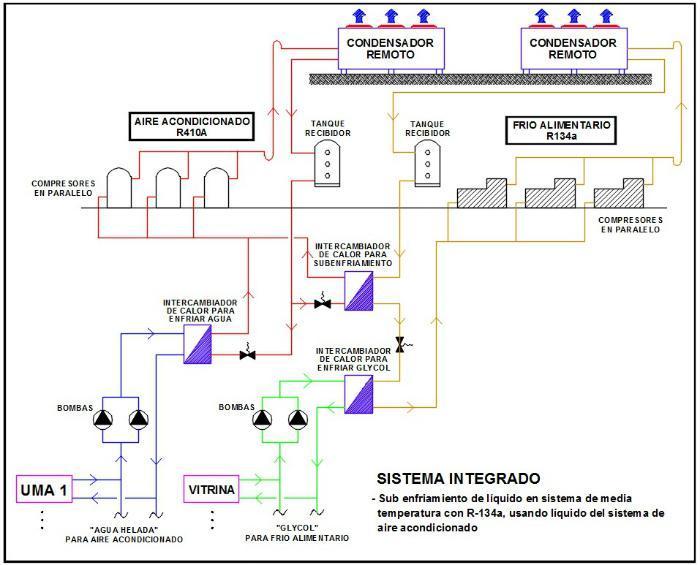 Circuito Frigorifico : Integración refrigeración y aire acondicionado en