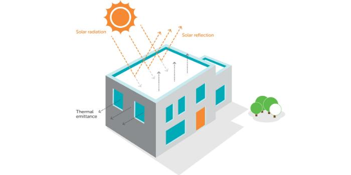 Aditivo para recubrimiento de techos fríos